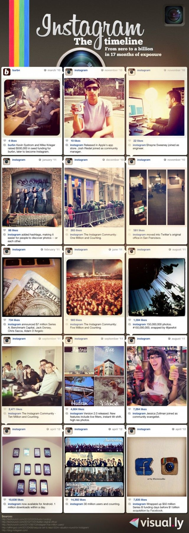 Instagram timeline: From zero to a Billion (INFOGRAPHIC)