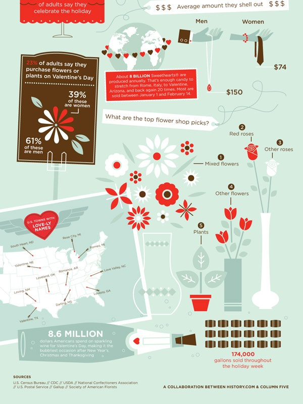 history of valentine's day and why we celebrate it