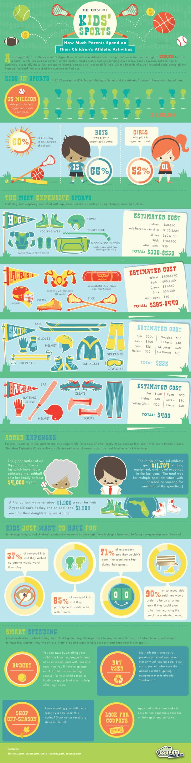 The Cost of Kid's Sports [INFOGRAPHIC] #kids #sports