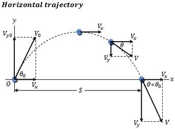 Physics trajectory horizontal trajectory