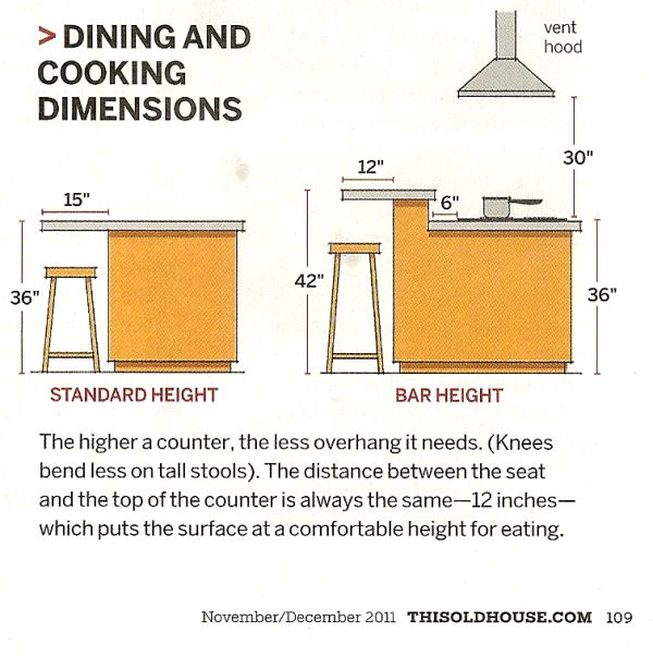 Standard counter and bar height dimensions | Kitchen Details
