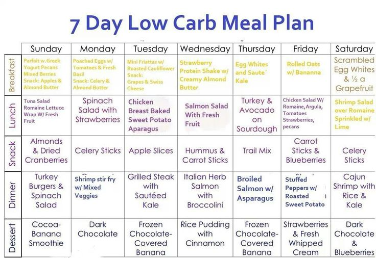 Meal plan low carb diet