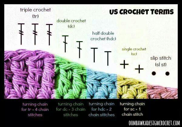 Understanding Crocheting : Understanding crochet diagrams Julie and Tara Pinterest