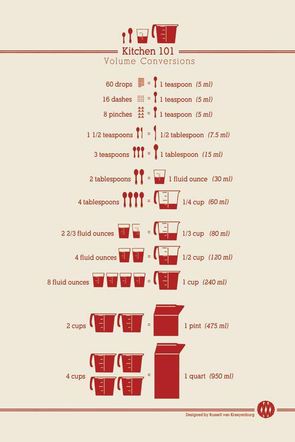 printable kitchen conversion charts.