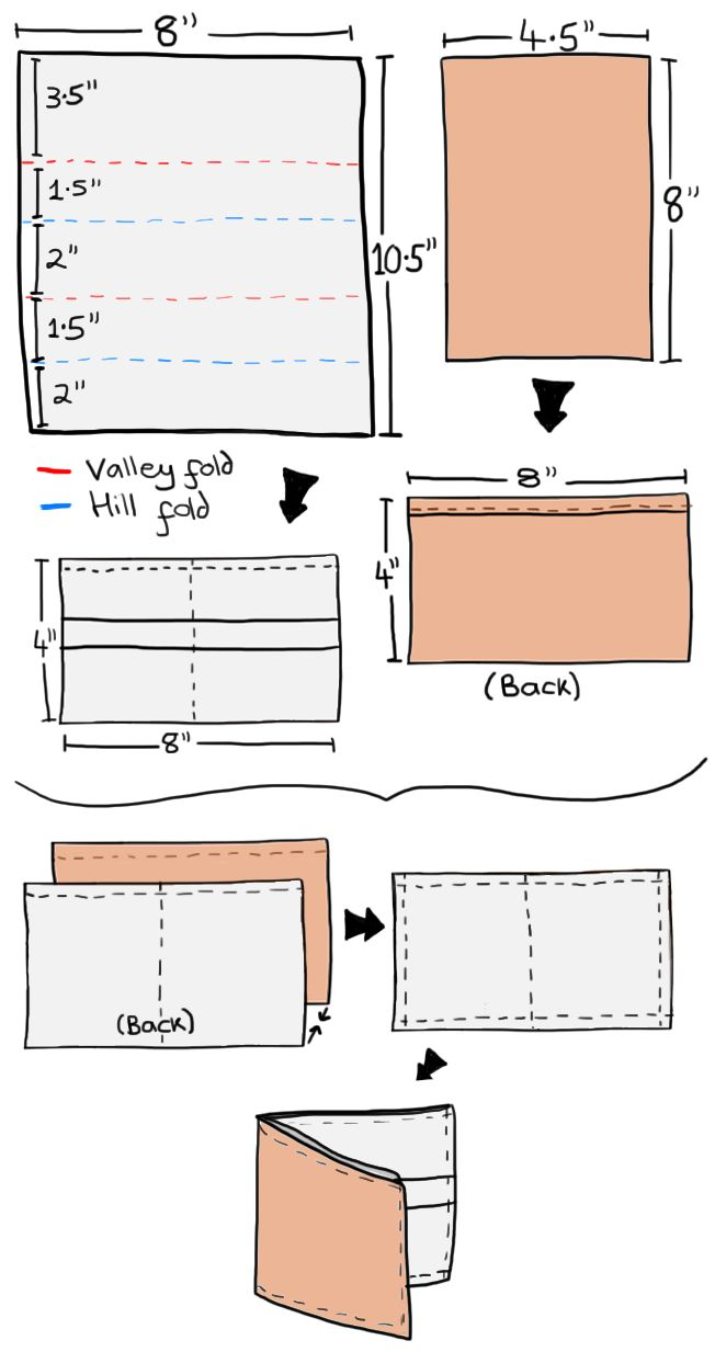 diy-mens-wallet-quick-easy | Sewing Projects | Pinterest