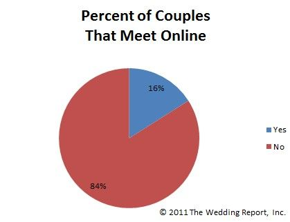 mobile dating statistics – how users are accessing dating sites