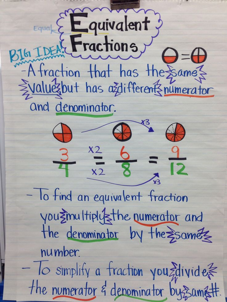 Equivalent Fractions Anchor Chart Equivalent fraction anchor