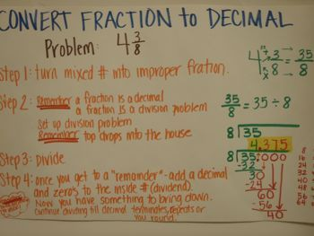 Anchor Charts - Fraction to a decimal. Excellent collection of anchor charts