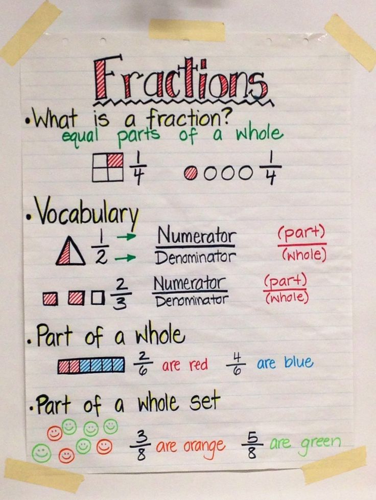 Fractions Anchor Chart 2nd Grade Fractions anchor chart