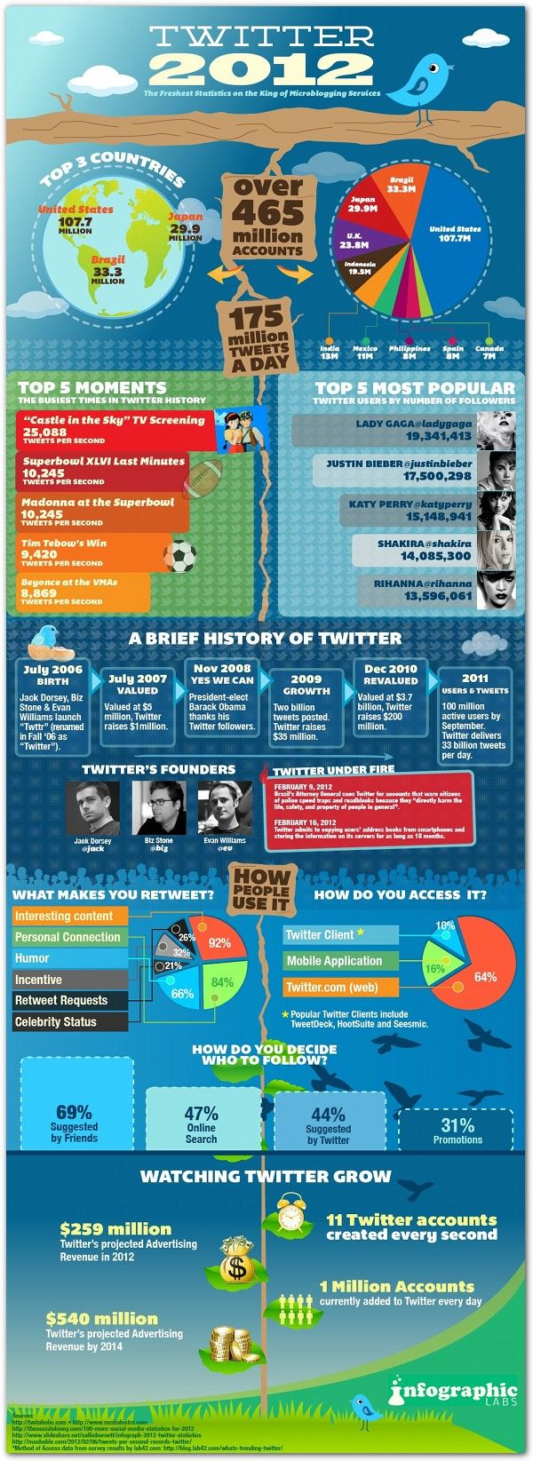 Fascinating Stats on Twitter -