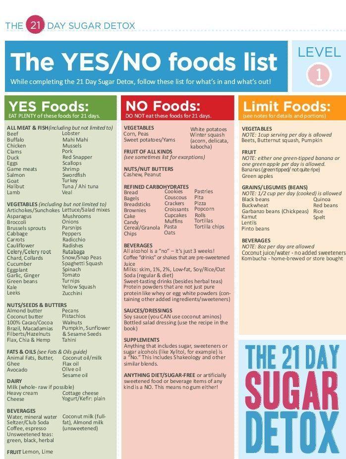 No sugar diet 1 week