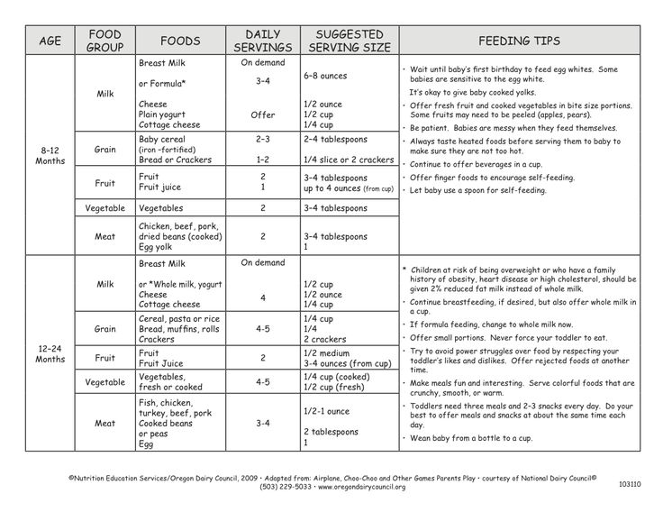 Helpful Serving Size Chart For Feeding Baby Baby Food