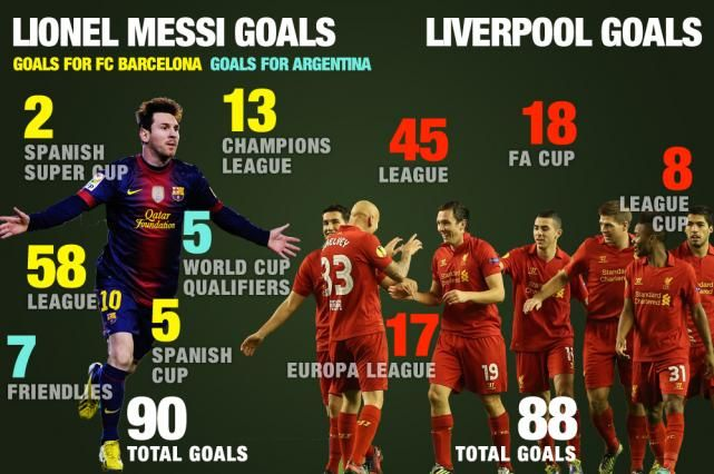Lionel Messi v Liverpool in 2012 - Weird but true!