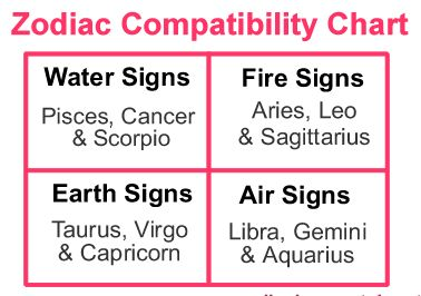 birth sign compatibility test