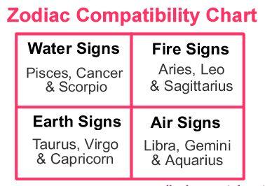 birth sign compatibility test
