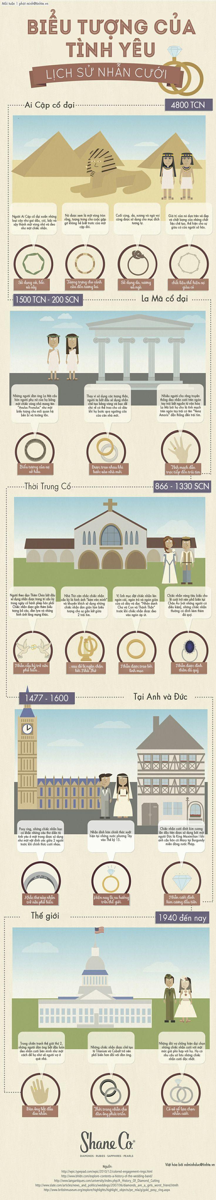 Lịch sử vể chiếc nhẫn cưới
