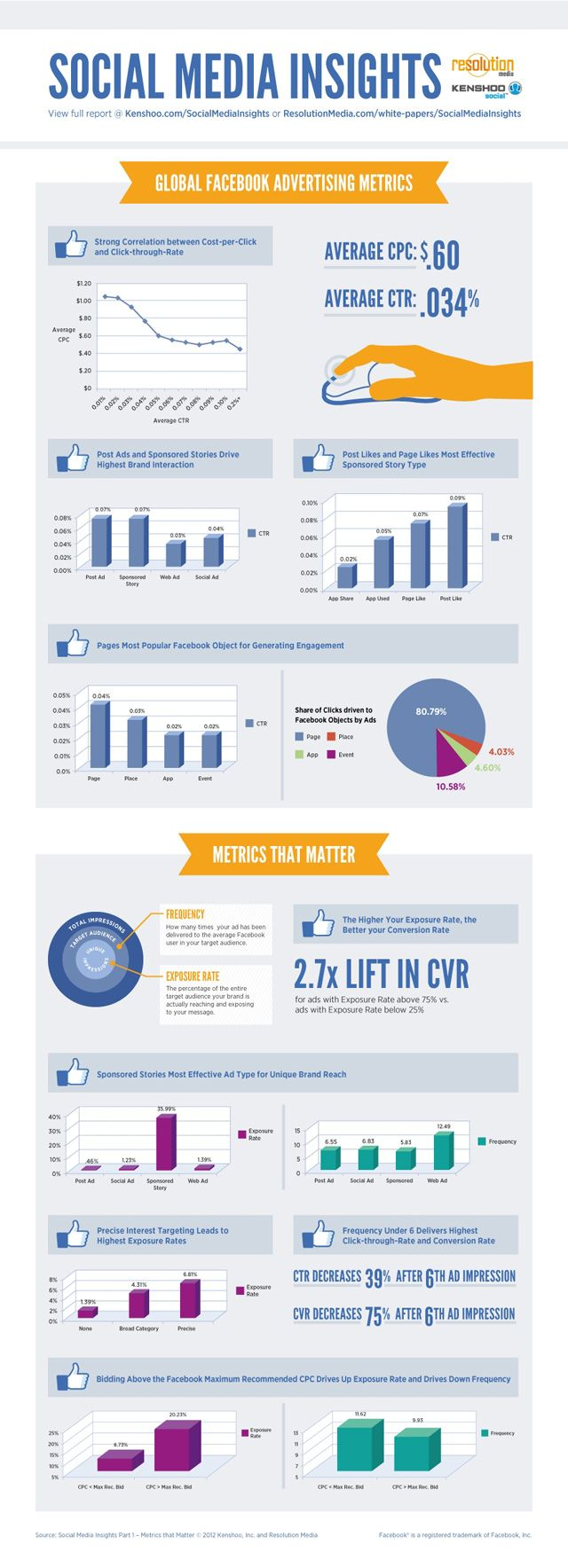 Performance of Facebook Ads [INFOGRAPHIC]