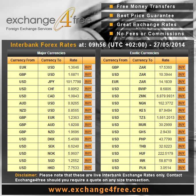 Forex tourist rates