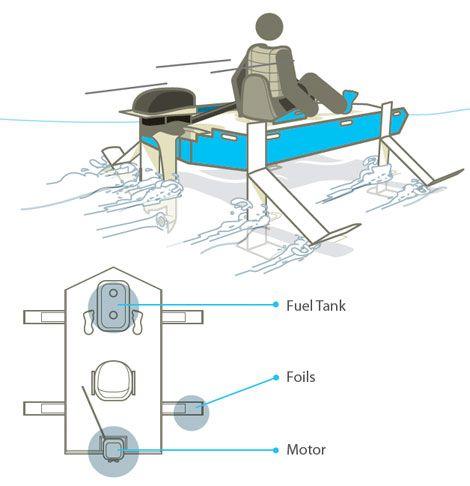 DIY Projects - Cool DIY Engineering Projects - Popular Mechanics
