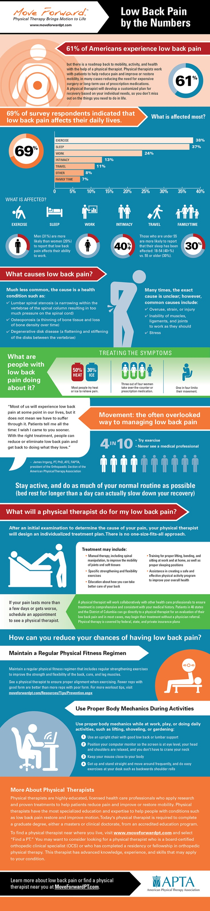 Low Back Pain Infographic by E-Rehab