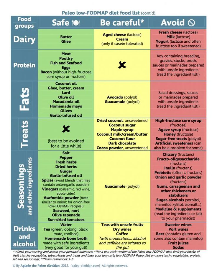 Printable Paleo Diet Food List | JustBreastImplants.com ...