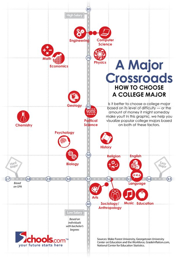 17 best images about college majors and degrees on pinterest colleges consideration and career