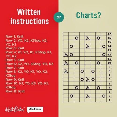Knitting Chart Knitting charts Pinterest