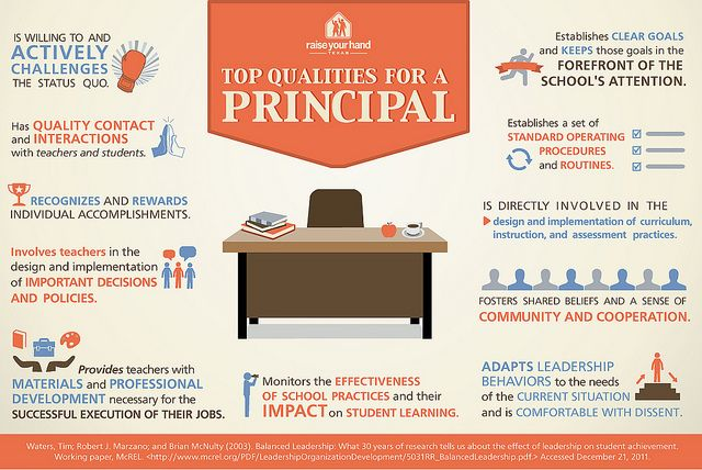 Principal Qualities Infographic by RYHTexas, via Flickr