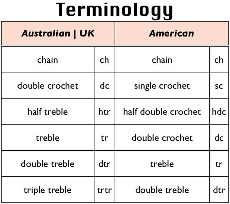 Crochet Terms : Crochet Talk: Terminology CRAFT // Hookin Pinterest