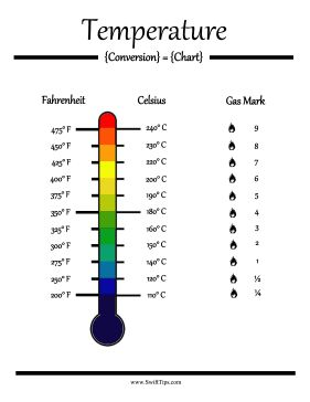 Convert celsius to fahrenheit formula