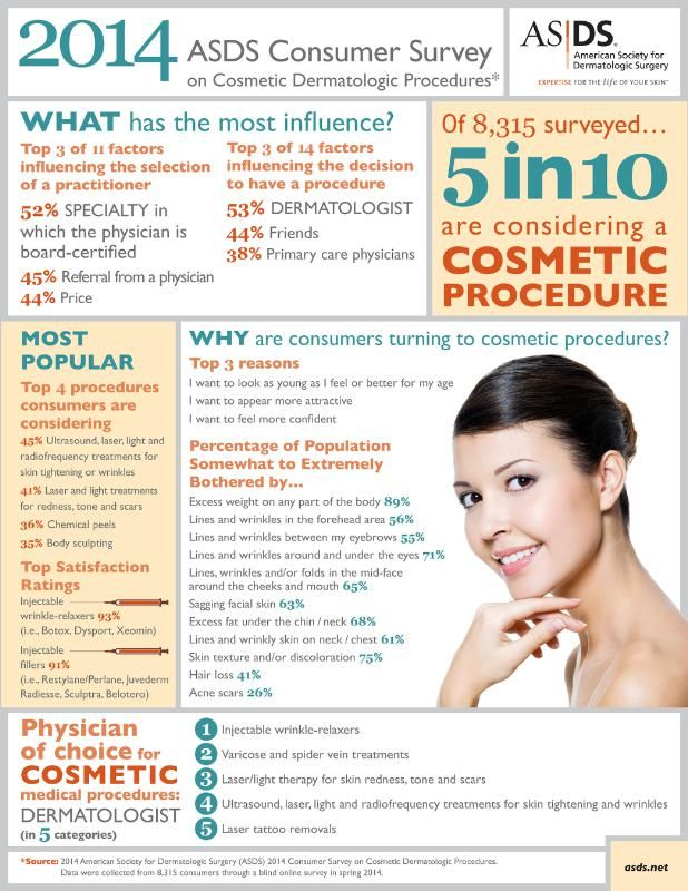 2014 ASDS Consumer Survey on Cosmetic Dermatologic Procedures