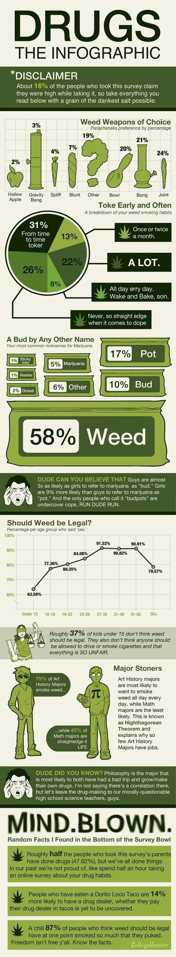 Facts About Weed (infographic)