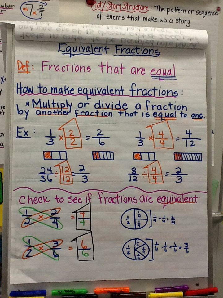 Equivalent Fractions Anchor Chart Equivalent fractions anchor chart ...