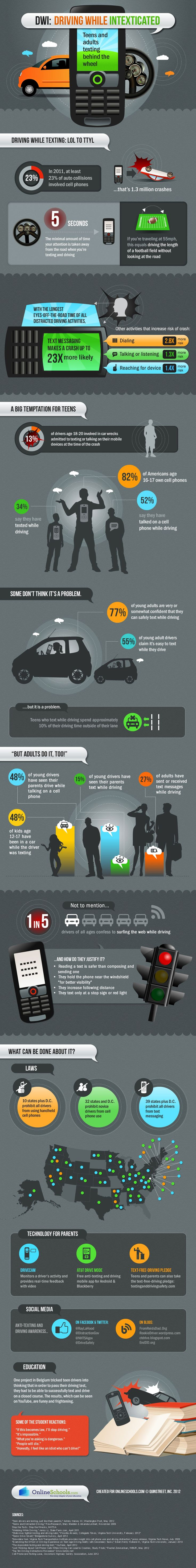 The driving while intexicated infographic!