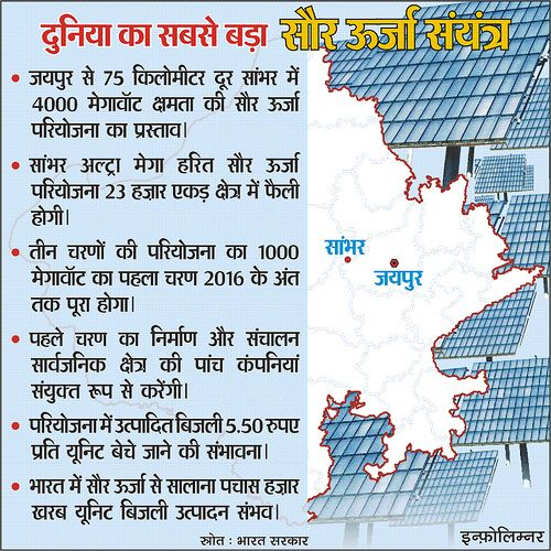 Largest Solar Power Plant | HINDI INFOGRAPHICS | Pinterest