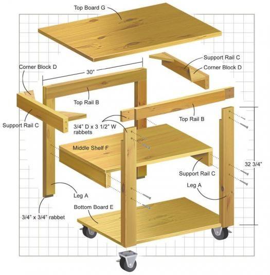 Rolling shop cart shop organization pinterest for Work cart plans