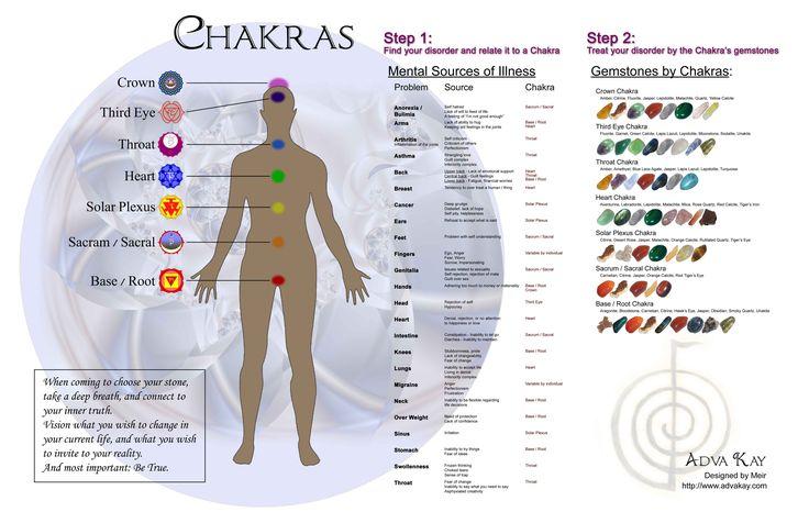 Zodiac chakras & gemstones | Chakras, Stones & Crystals | Pinterest