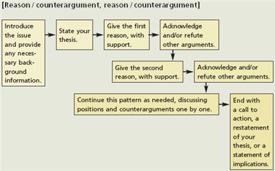 how to write an argument essay