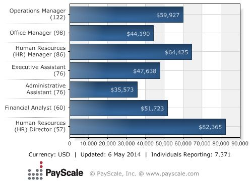 Business Administration Bachelor Of Business Administration Salary