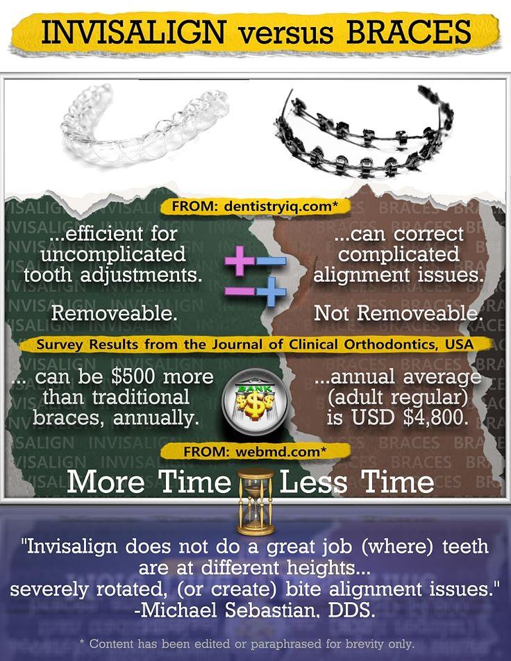 Braces Vs. Invisalign   Dental health quick and easy ...