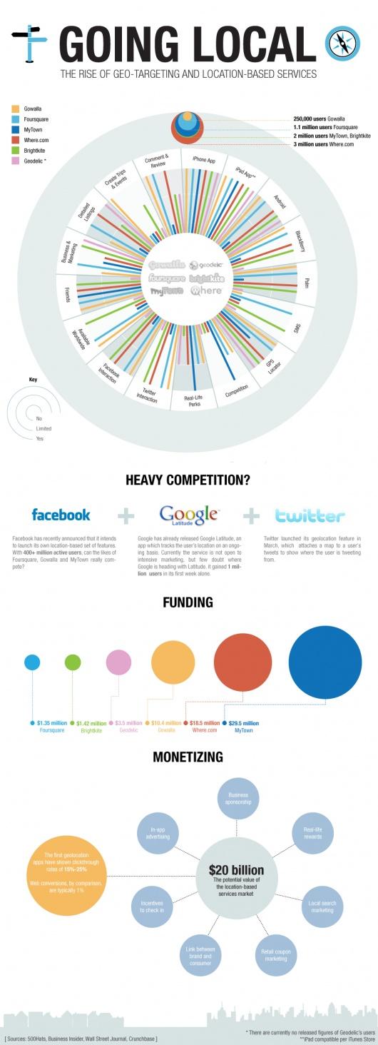 Coğrafi hedeflemeli sosyal ağ pazarlama sosyalmedya