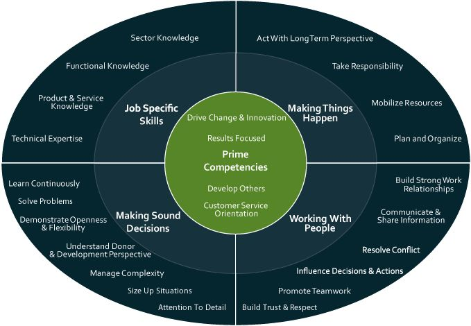 p gs core competencies Core competency is an organization's defining strength, providing the foundation from which the business will grow, seize upon new opportunities and deliver value to customers a company's core competency is not easily replicated by other organizations, whether existing competitors or new entries.