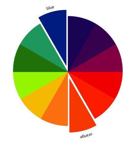 Blue complementary color complementary color orange blue color scheme - What color complements orange ...