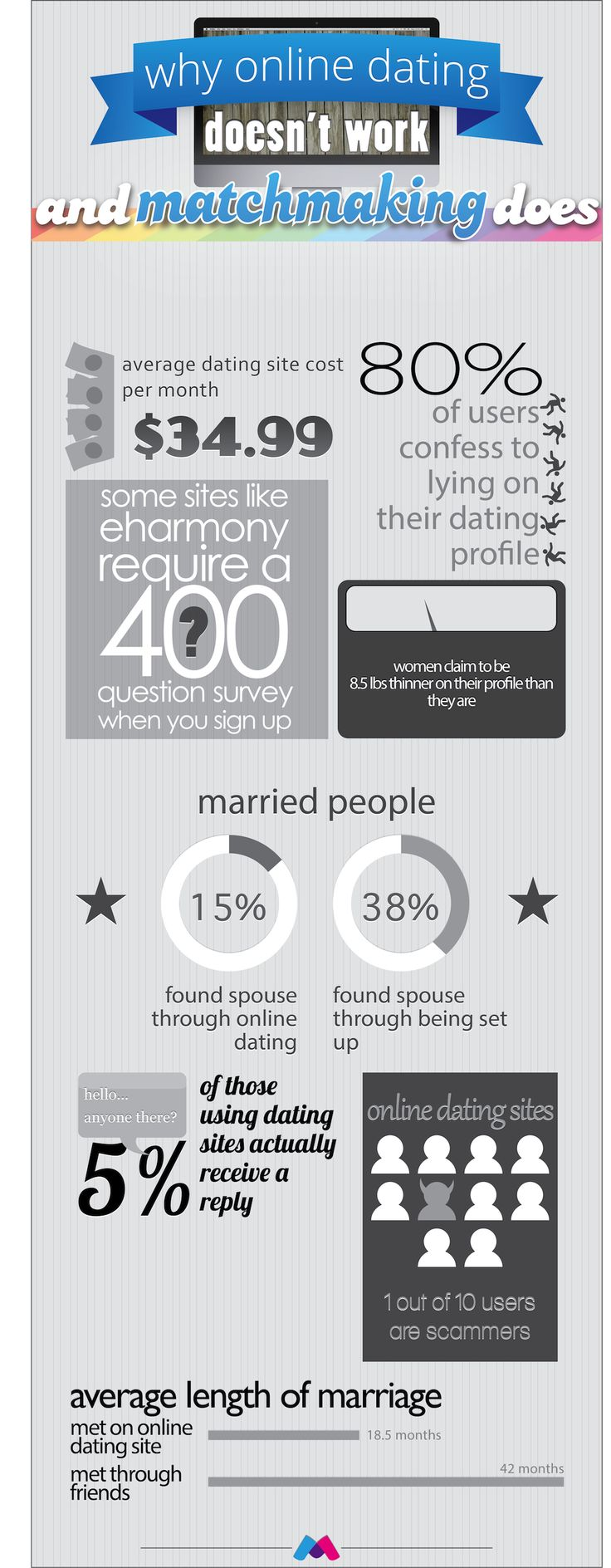 online matchmaking dating