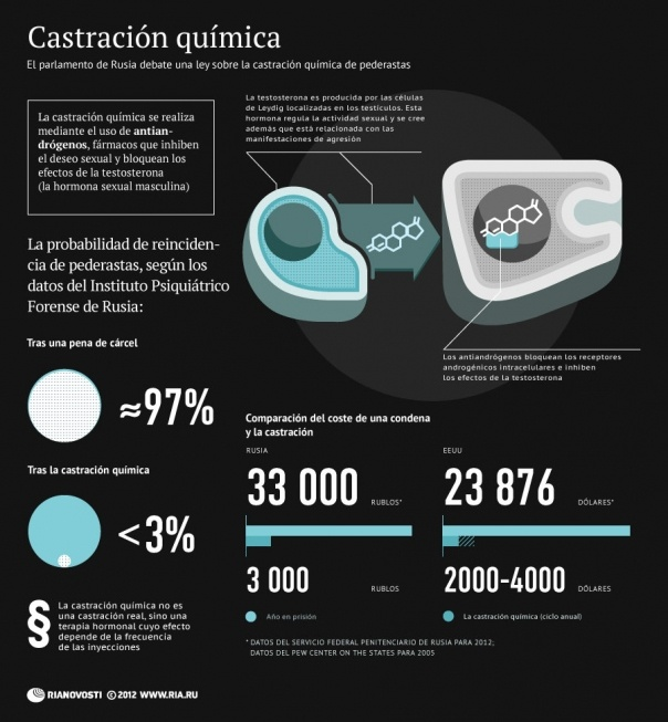 ¿Qué es la castración química? #infografia