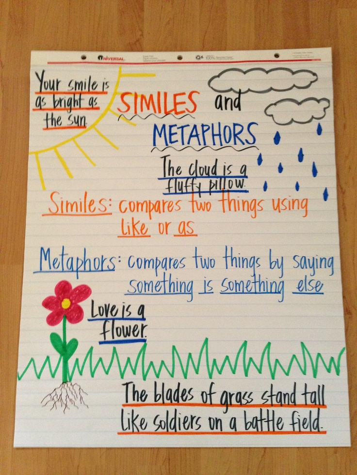 similes and metaphor Using metaphors to express complex ideas - some writers are great at taking abstract ideas and making them easy for their readers to grasp.