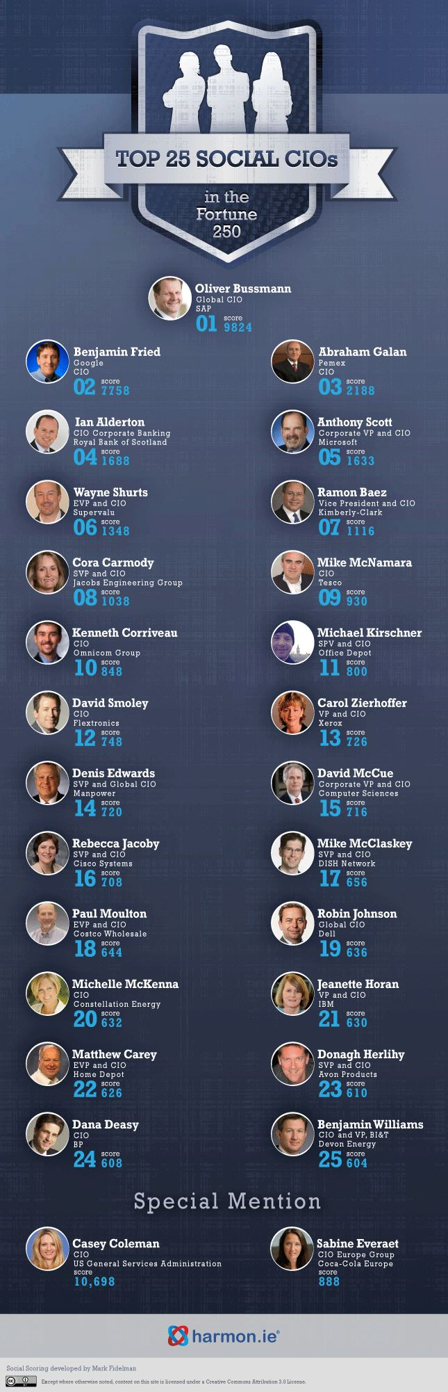 Top 25 Most Social CIOs Of The World –Derived From Fortune 250 -With the world fast going social and the likes of Facebook and Twitter becoming the hub of communications, it is no wonder that a CIO's efficiency and effectiveness be gauged through the fact that how active he is on the #socialmedia. Fortune 250 list doesn't do that. But now, David Lavenda from harmon.ie has compiled a list of top 25 'most social CIOs' based precisely on the ability of these men to be socially active. #infographic
