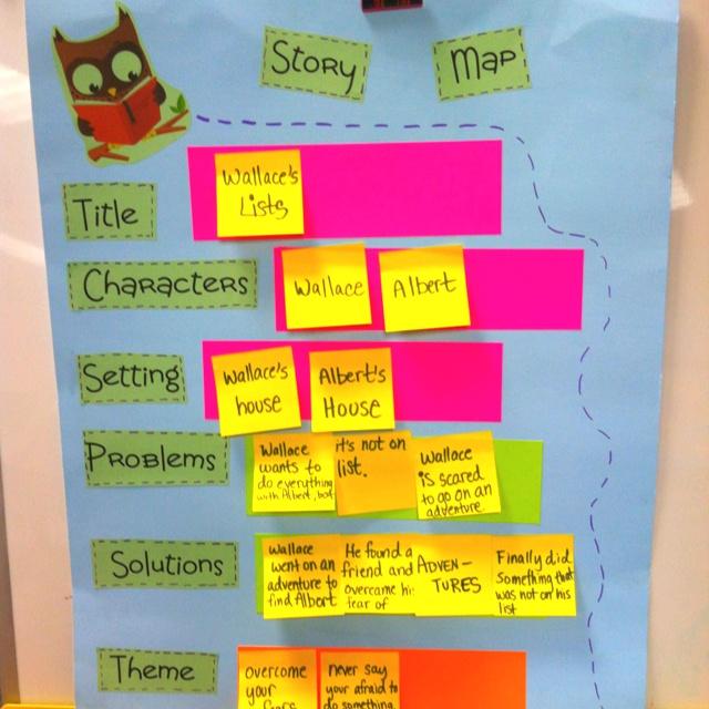 Story Map | Activities | Pinterest