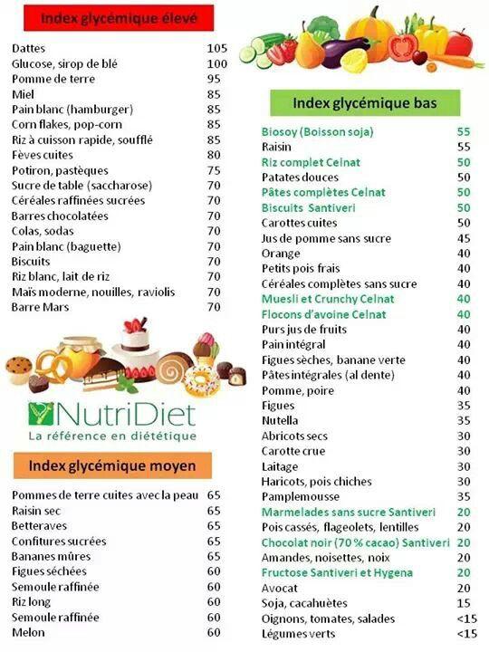 indice glycemique | Diabète | Pinterest