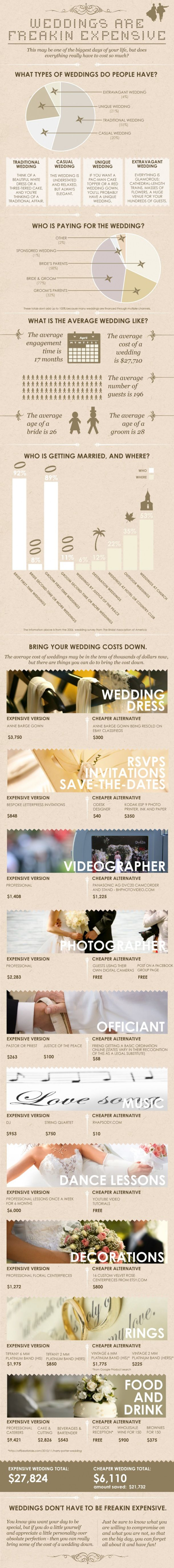 Cheaper tricks to make your wedding less expensive